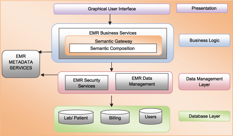 Semantic Interoperability in E-Health for Improved