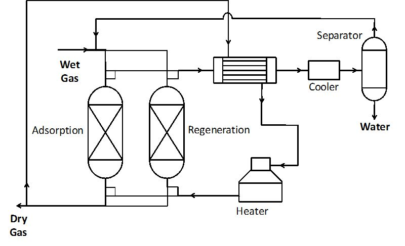 Natural Gas Dehydration | IntechOpen