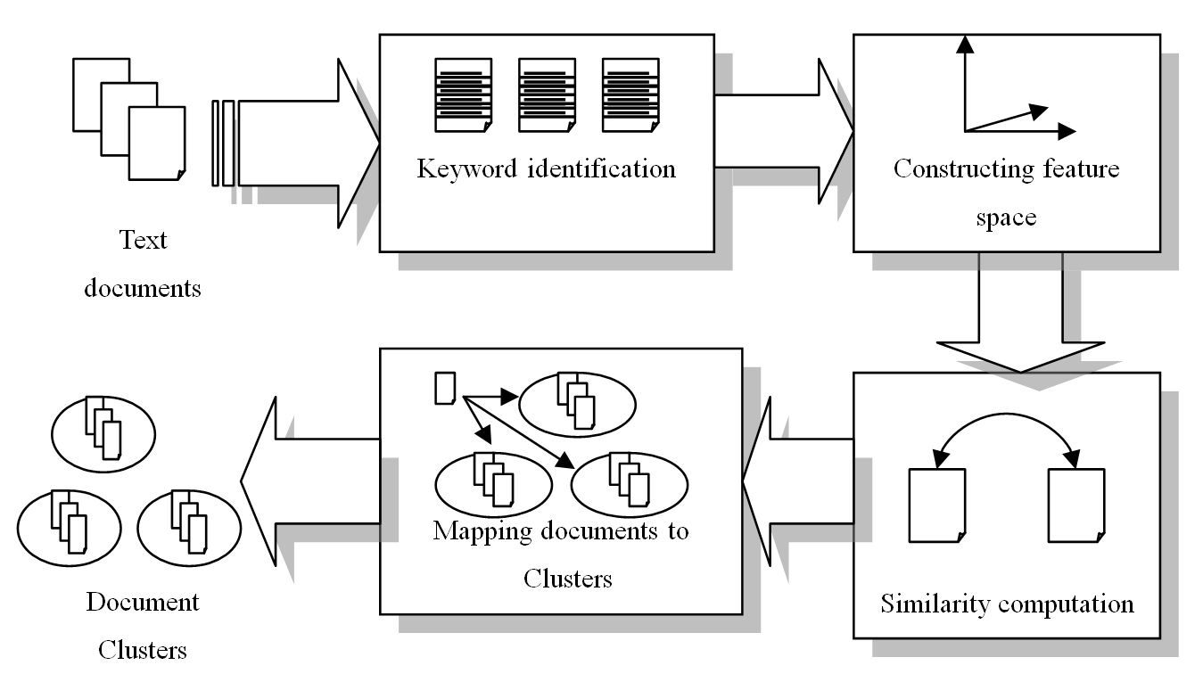 Application of Self-Organizing Maps in Text Clustering: A