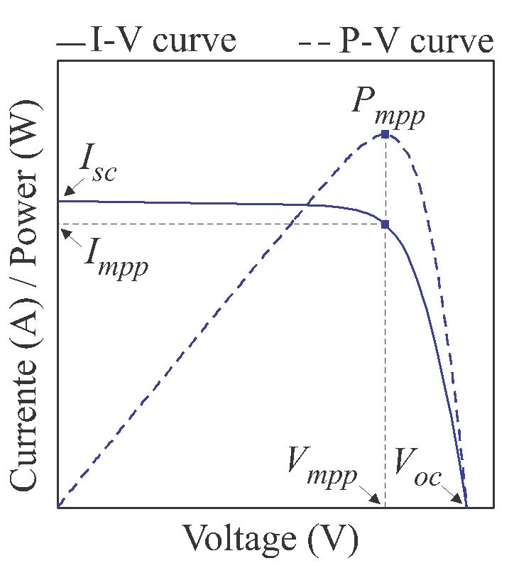 An Optimized Maximum Power Point Tracking Method Based on PV
