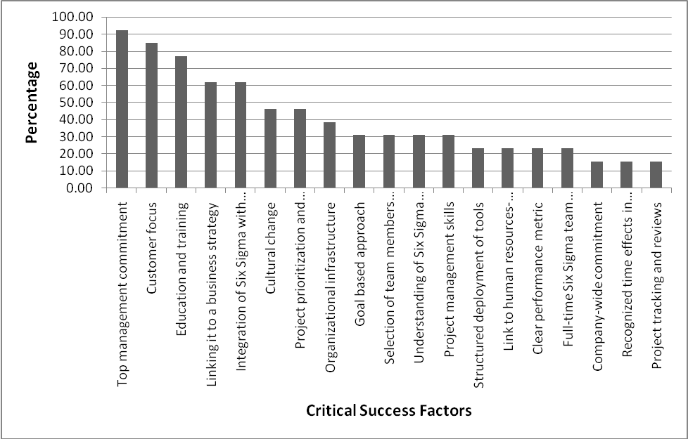 Qualitative and Quantitative Analysis of Six Sigma in
