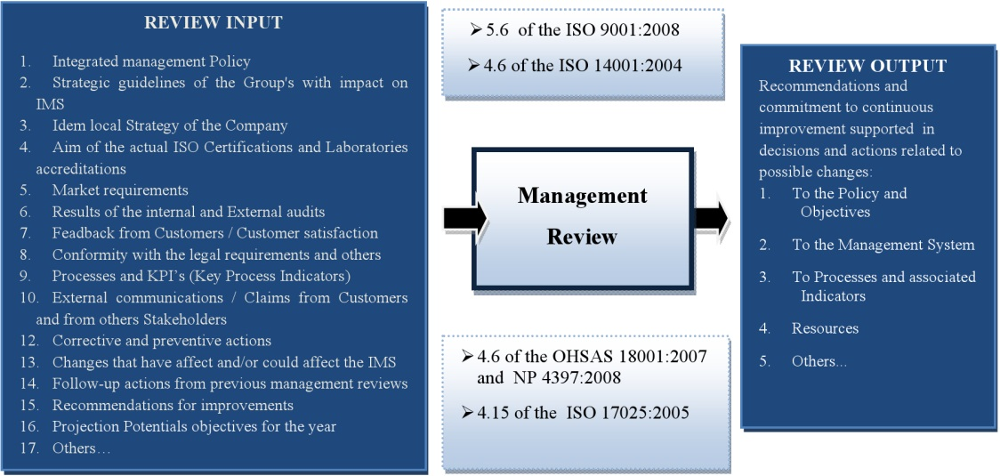 Certification and Integration of Environment with Quality and ...