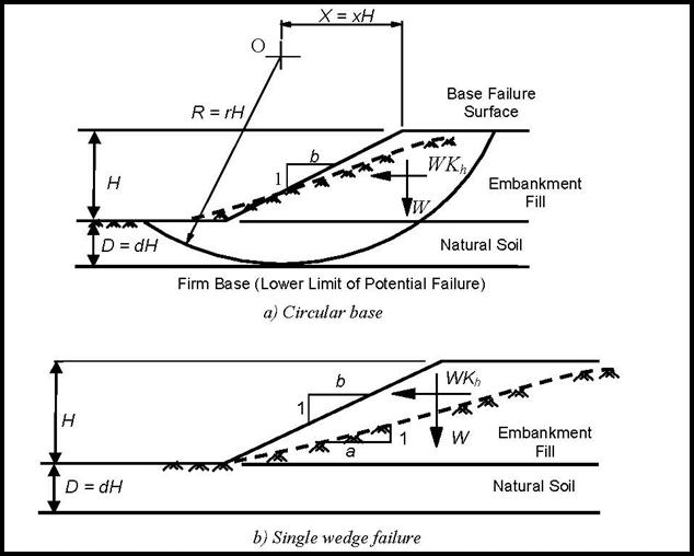 Bridge Embankments Seismic Risk Assessment And Ranking Intechopen