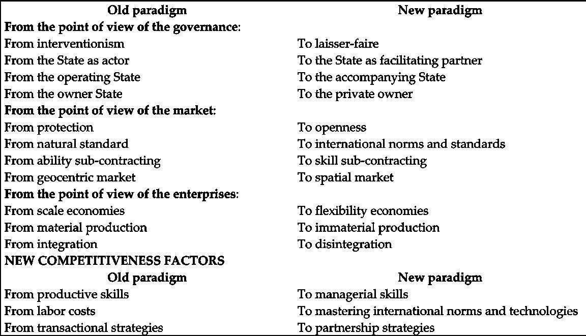 Strategic Dimensions of the SME System in Romania in the