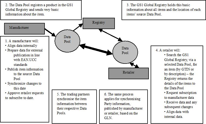 Global Standards For Supply Chain Management In Consumer Packaged