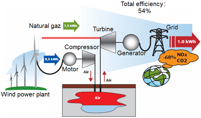Contribution Of The Compressed Air Energy Storage In The