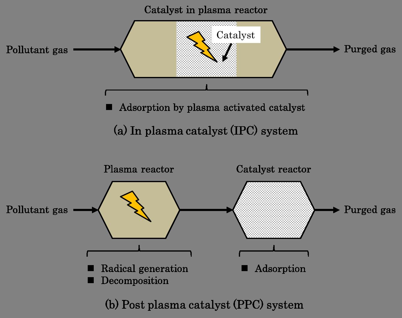 Non Thermal Plasma Technic For Air Pollution Control Intechopen Process Flow Diagram Reactor Figure 9 Typical Diagrams