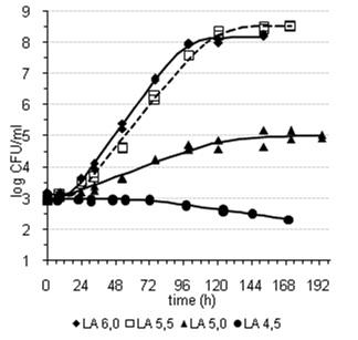 Staphylococcus aureus: Characterisation and Quantitative ...