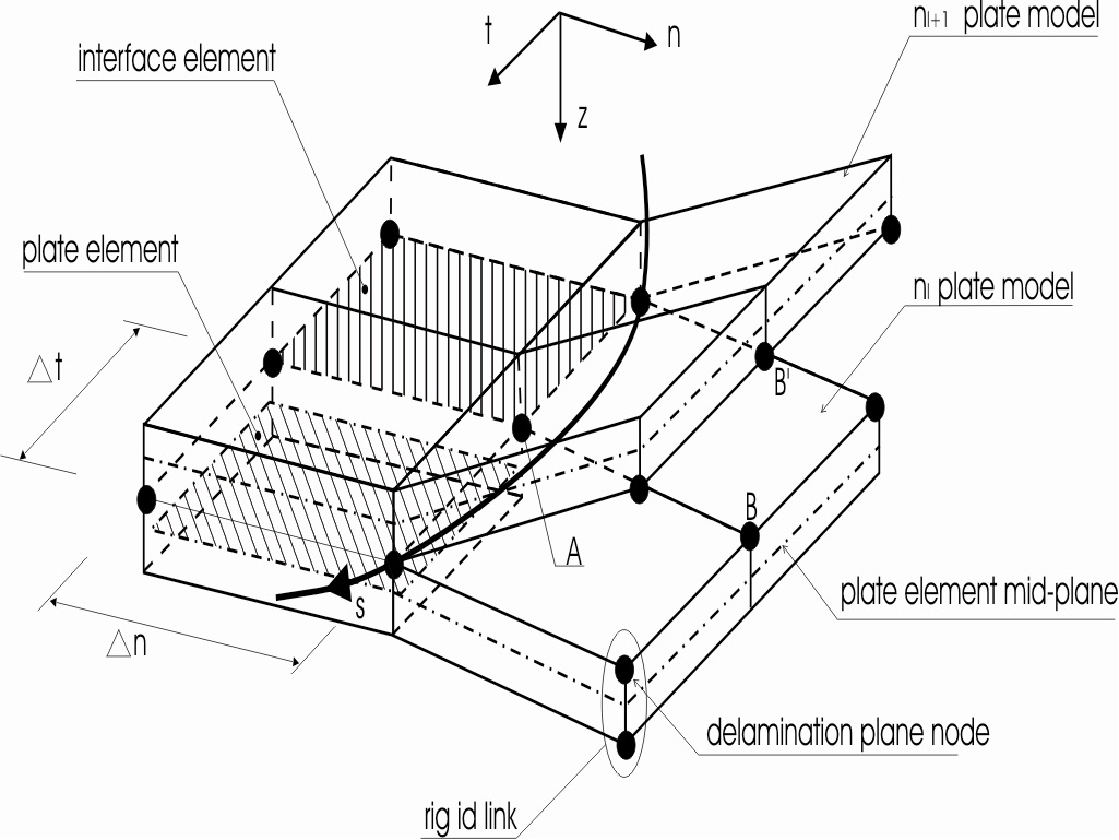 finite element implementation of failure and damage simulation in