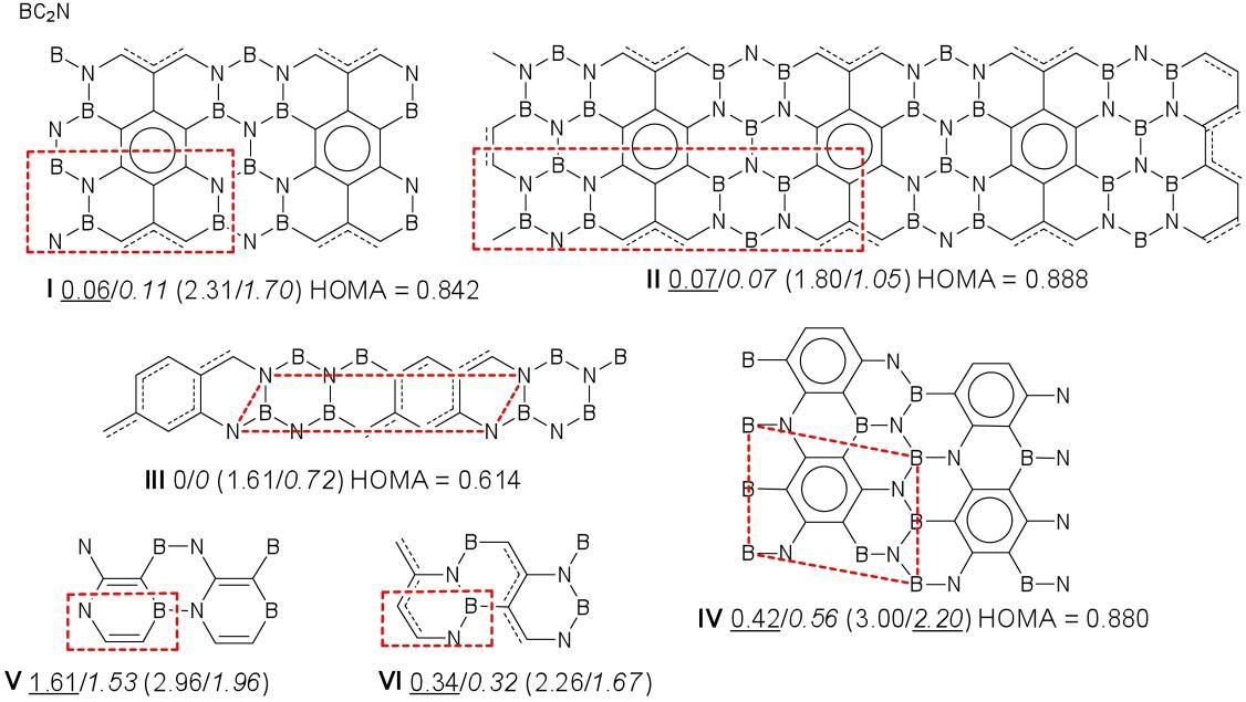 Graphene-Boron Nitride Composite: A Material with Advanced