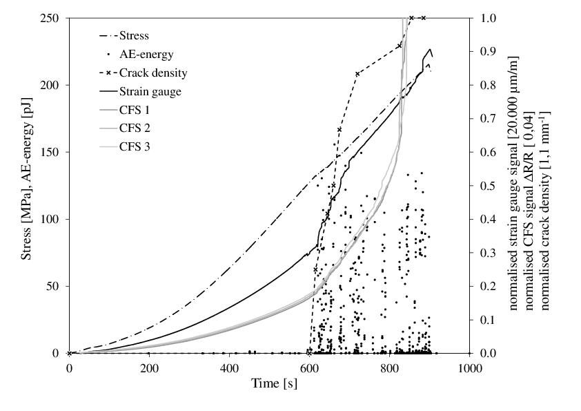 Carbon Fibre Sensor: Theory and Application | IntechOpen