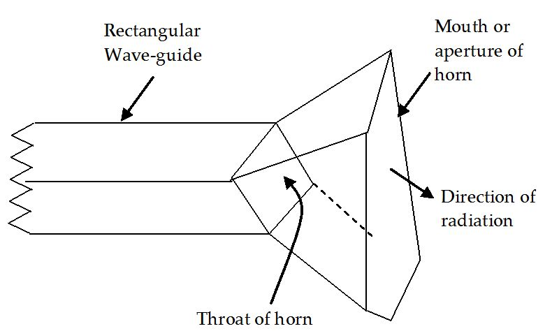 Figure 1 Basic Horn Antenna