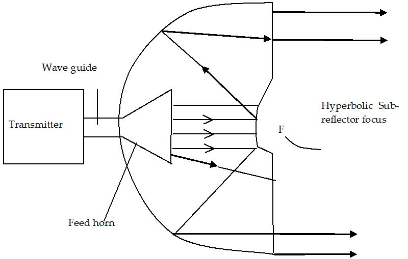Microwave Antenna Performance Metrics | IntechOpen