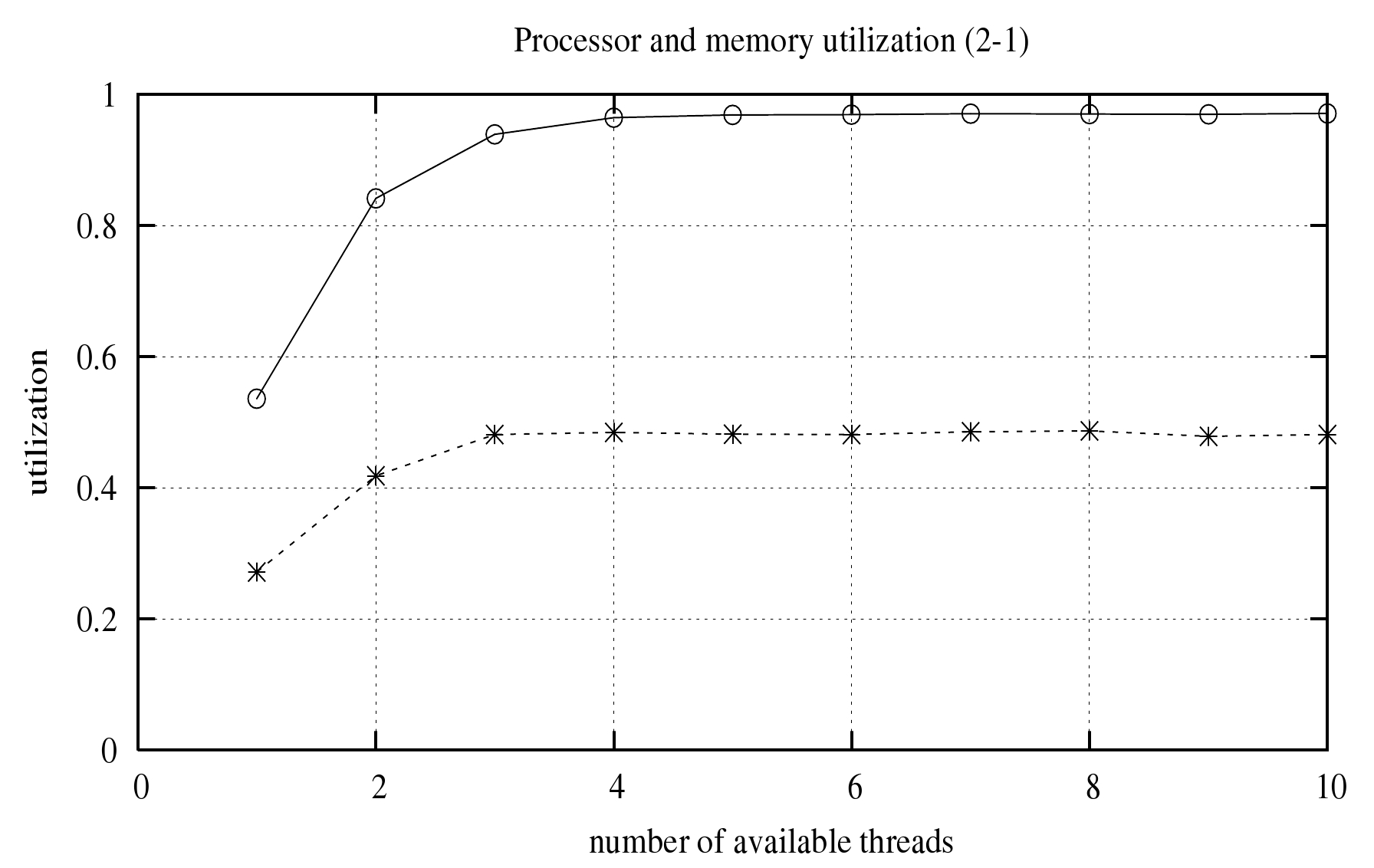 Timed Petri Nets in Performance Exploration of Simultaneous ...