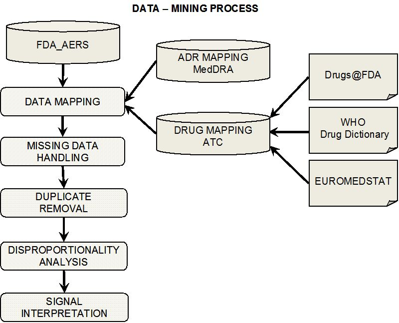 Data Mining Techniques in Pharmacovigilance: Analysis of the
