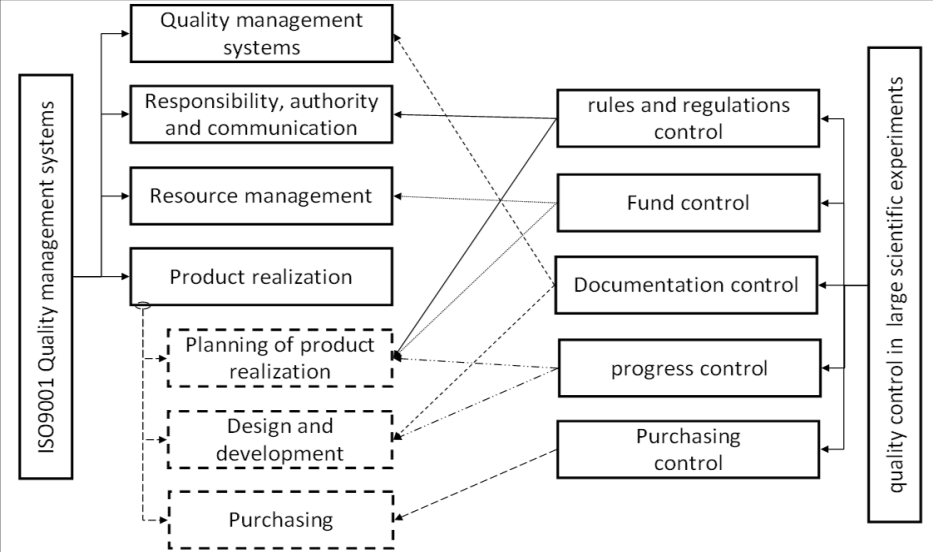 The Quality Management Of The R D In High Energy Physics Detector Intechopen