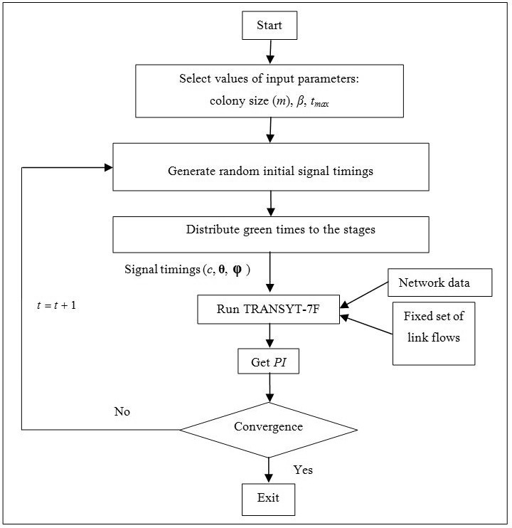 An Ant Colony Optimization Algorithm For Area Traffic Control