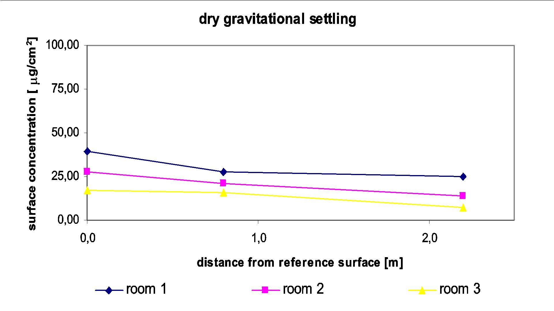 gravitational settling definition