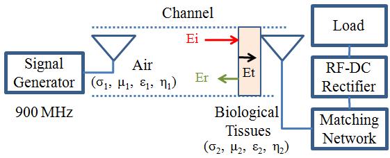 figure 5  system block diagram of wireless power transmission