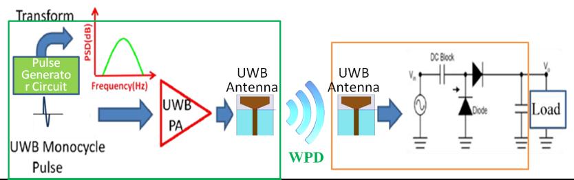 Wideband Wireless Power Transmission to Enhance Efficiency