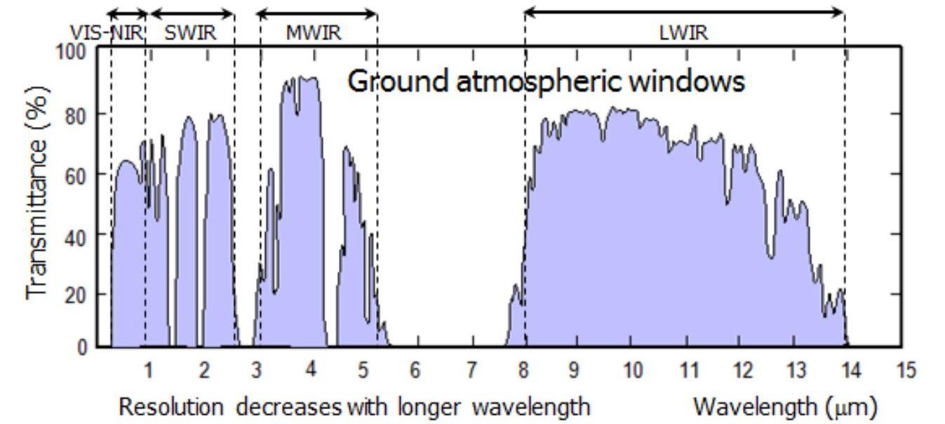 Advances In Infrared Detector Array Technology Intechopen Sensor Circuit Diagram Moreover Figure 1 Definition Of Ir