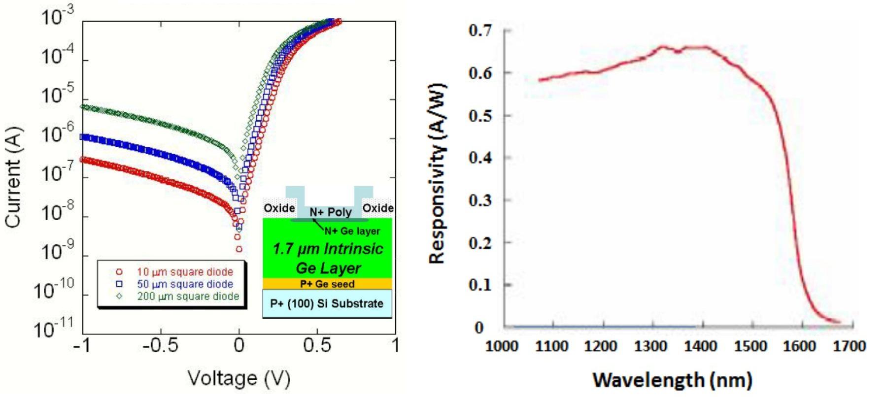 Advances In Infrared Detector Array Technology Intechopen Sensor Circuit Diagram Moreover Figure 10
