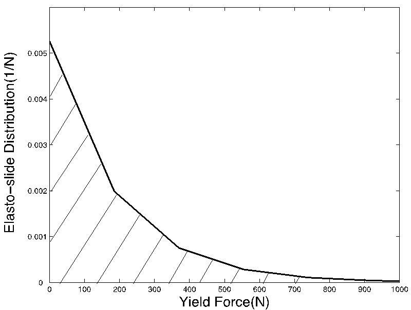 Anelastic Behavior in Filled Elastomers Under Harmonic Loading ...