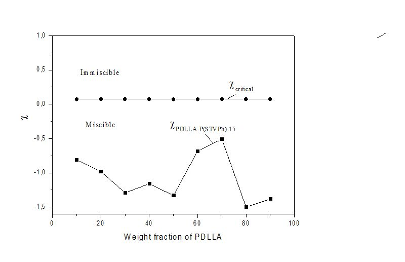 Analysis Of The Miscibility Of Polymer Blends Through