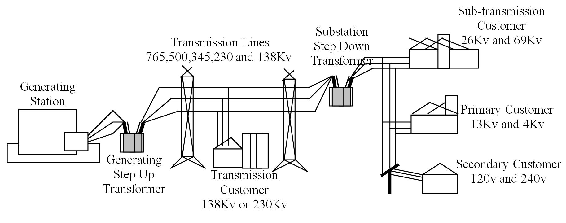 Electrical System Diagram