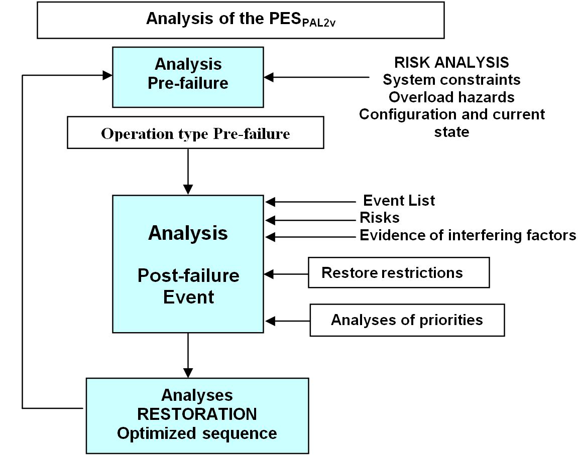 electric power system operation decision support by expert system Computer Power Systems figure 9