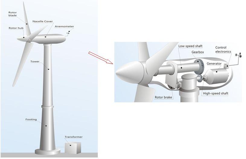 Wind Turbine Generator Technologies | IntechOpen | Wind Power Plant Circuit Diagram |  | IntechOpen