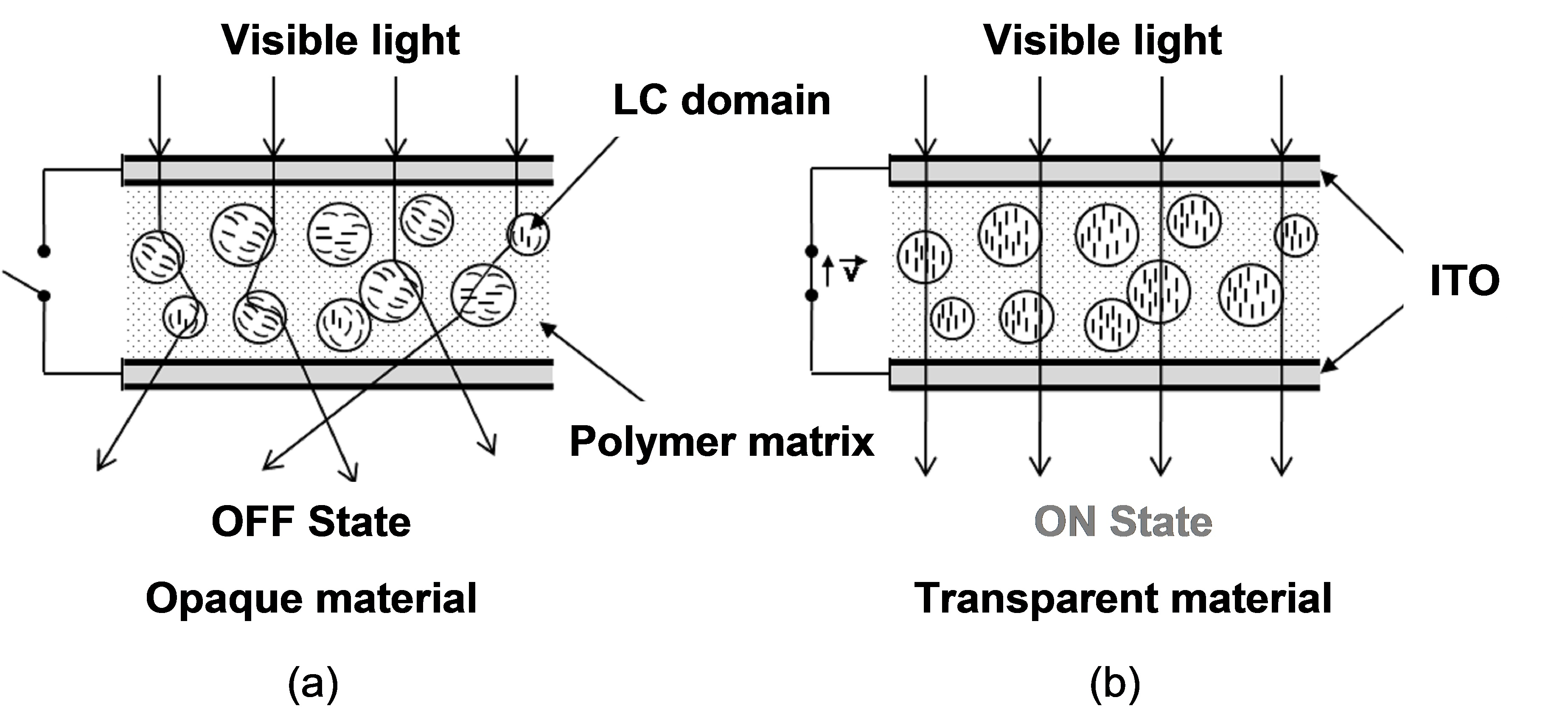 New Polymer Networks for PDLC Films Application   IntechOpen