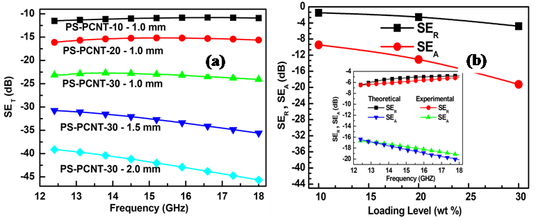 Microwave Absorption and EMI Shielding Behavior of