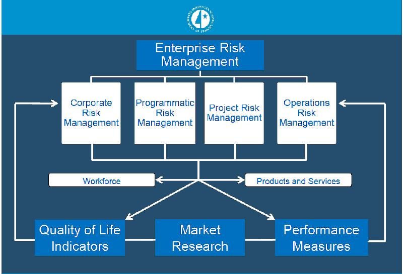 figure 13  enterprise risk management