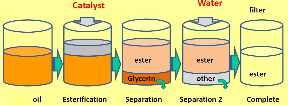 Biofuel: Sources, Extraction and Determination   IntechOpen