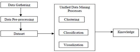 Towards the Formulation of a Unified Data Mining Theory, Implemented