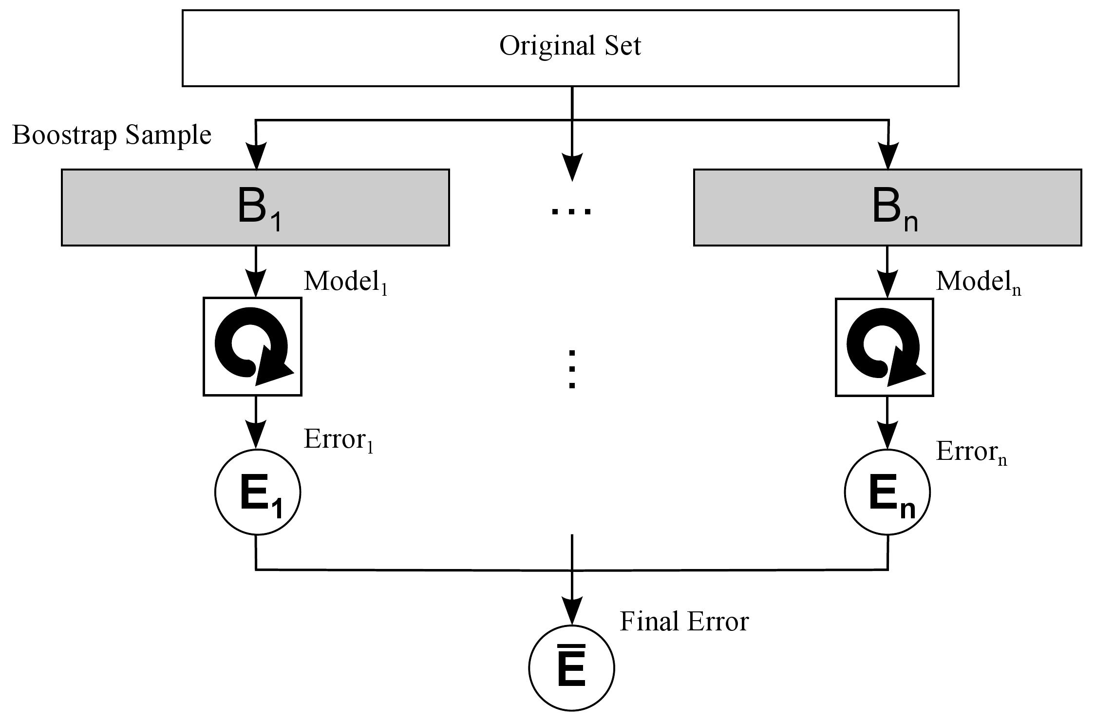 Selecting Representative Data Sets | IntechOpen