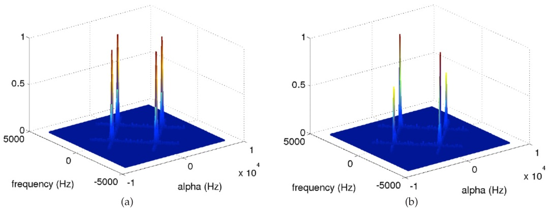 Data Mining Applied to Cognitive Radio Systems | IntechOpen