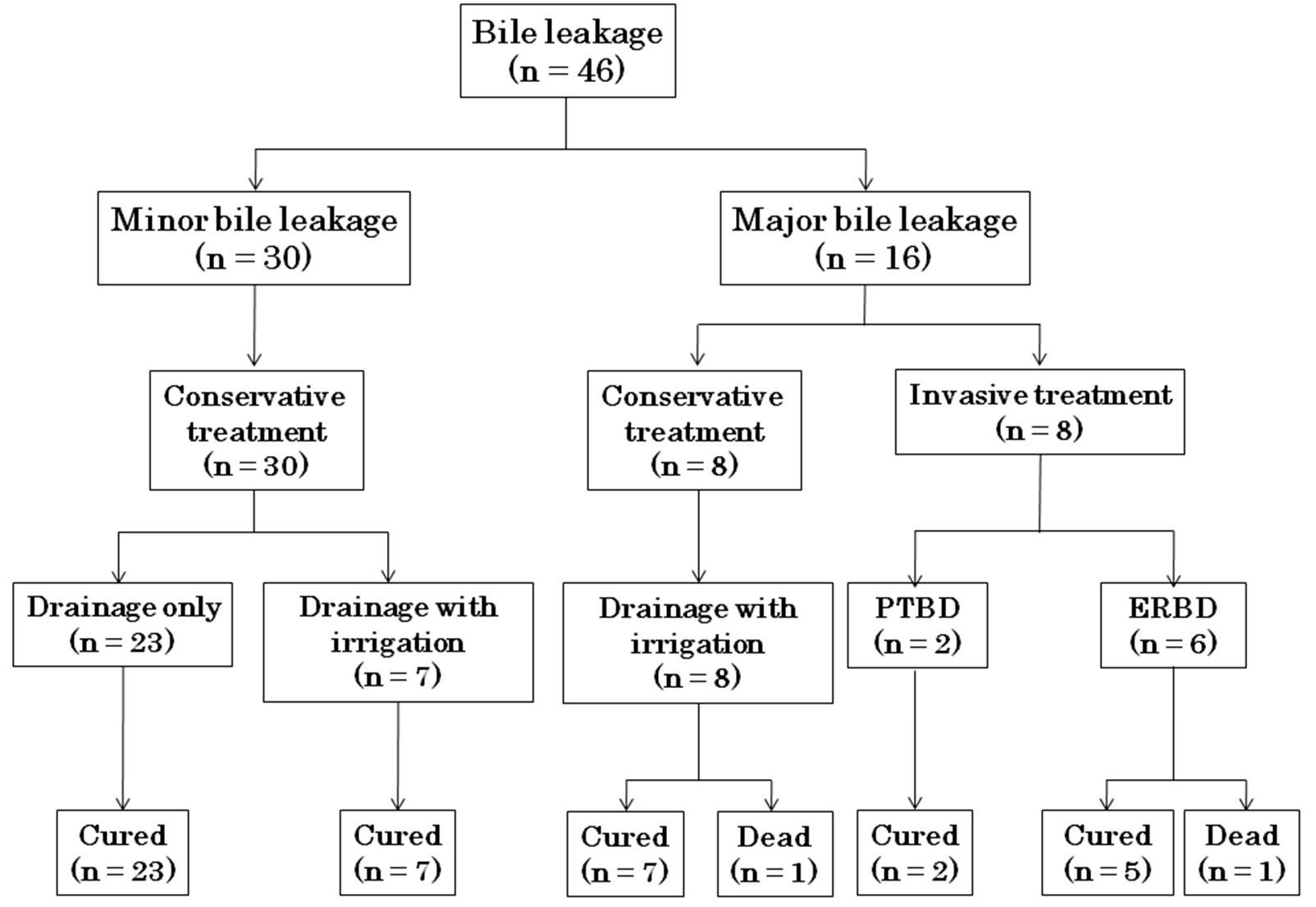 Strategies to Decrease Morbidity After Hepatectomy for