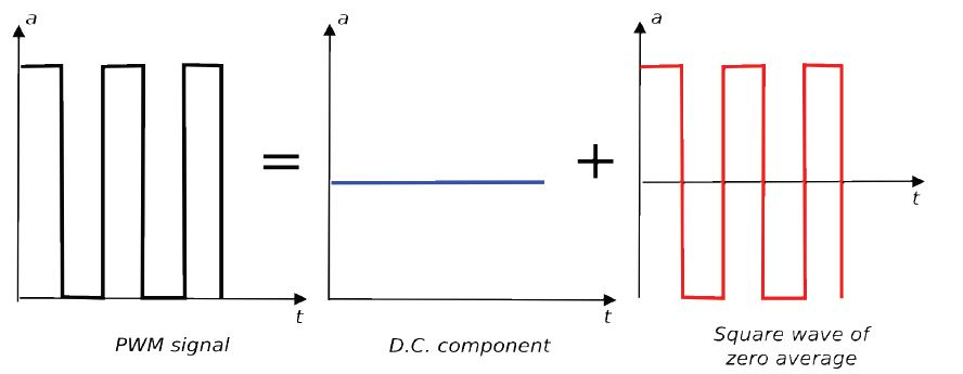 A Successive Approximation ADC using PWM Technique for Bio-Medical