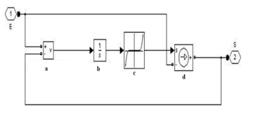 A New Modeling of the Non-Linear Inductances in MATLAB | IntechOpen