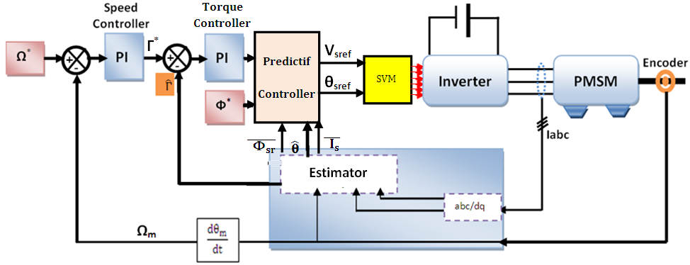 Improved DTC Algorithms for Reducing Torque and Flux Ripples of PMSM