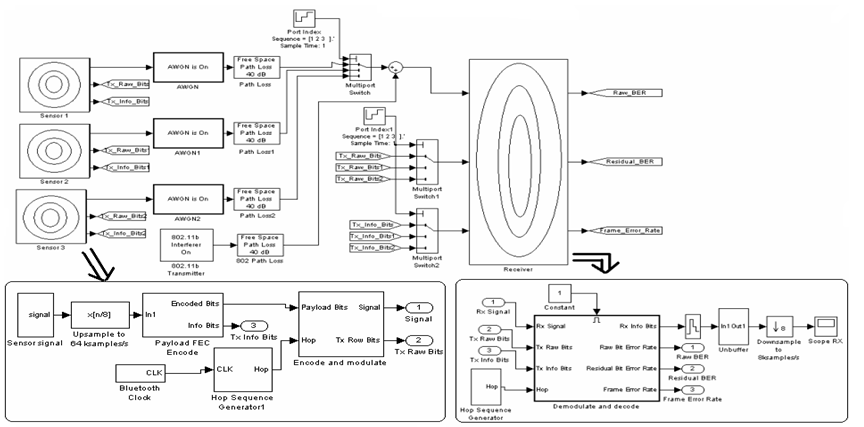 Simulation Framework of Wireless Sensor Network (WSN) Using