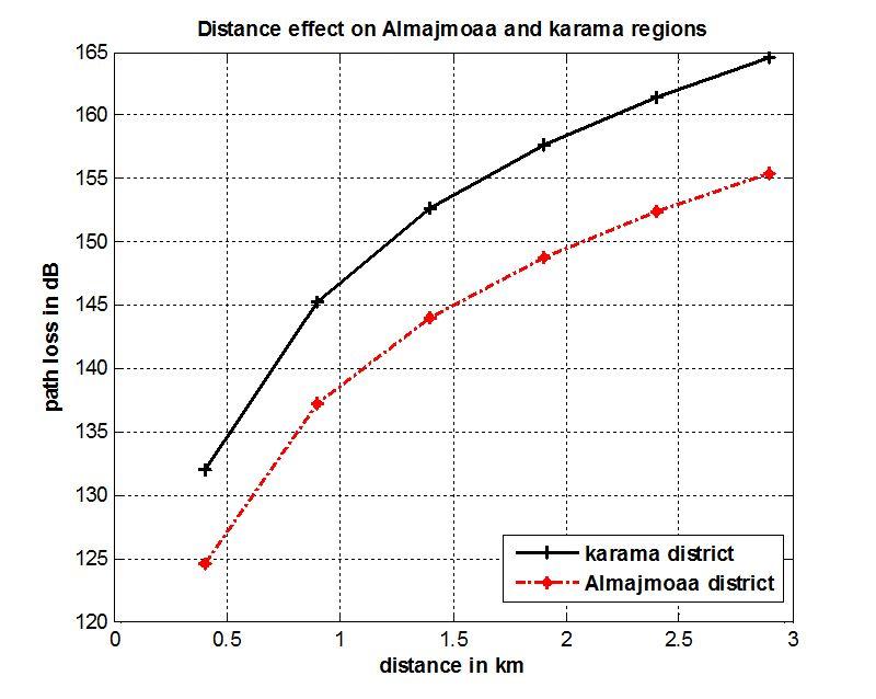 Mobile Radio Propagation Prediction for Two Different
