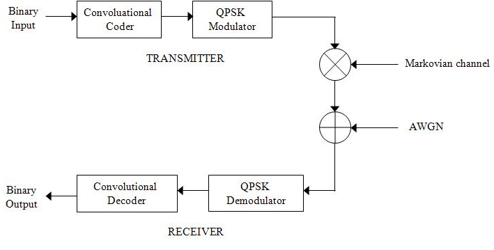 Wireless Channel Model with Markov Chains Using MATLAB