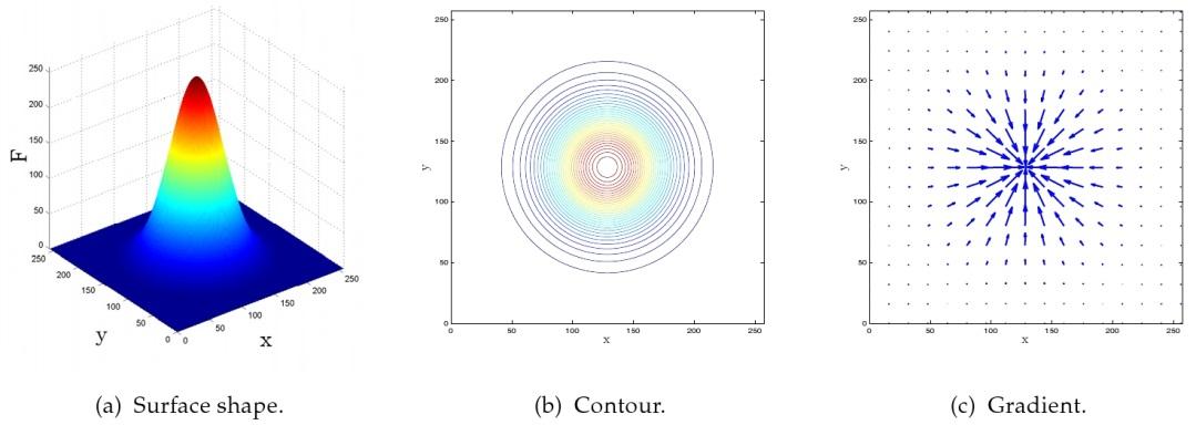 Convolution Kernel for Fast CPU/GPU Computation of 2D/3D Isotropic