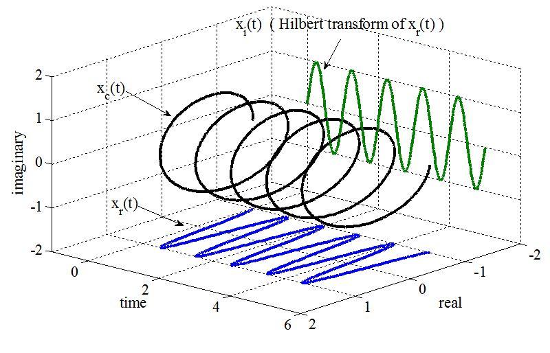 Digital FIR Hilbert Transformers: Fundamentals and Efficient Design