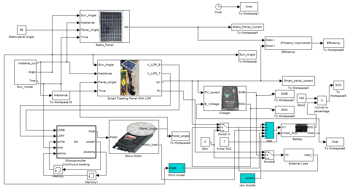 Model-Based Simulation of an Intelligent Microprocessor- Based ... on solar panel diagram, pv inverter diagram, solar system diagram, grid connection diagram, solar array diagram, residential pv system diagram, pv system voltage, pv system block diagram,