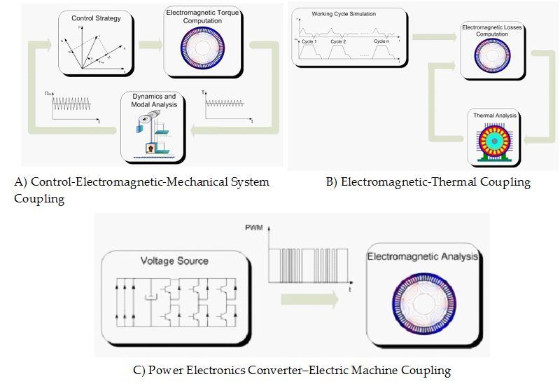 Matlab-Simulink Coupling to Finite Element Software for Design and