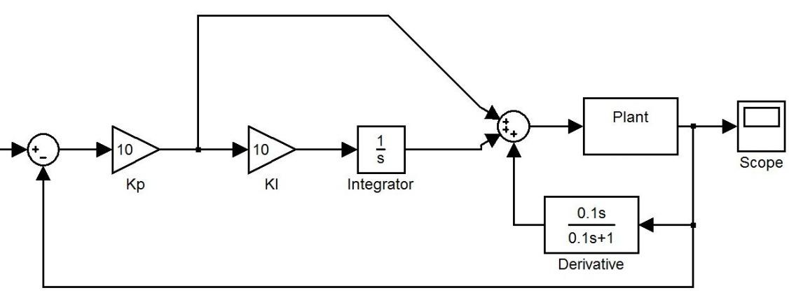 PID Control Design | IntechOpen